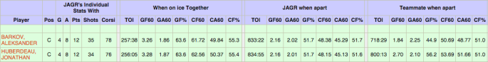 Stats courtesy of Stats.HockeyAnalysis.com